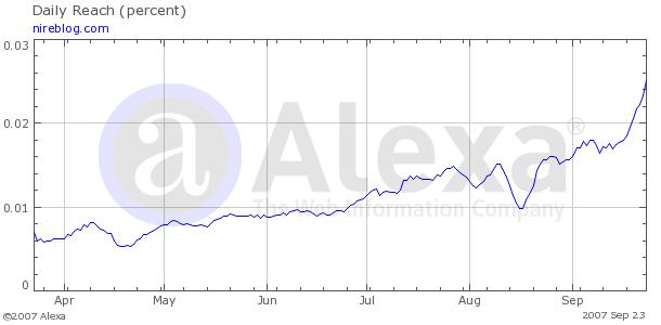 Grafica de Alexa sobre el tráfico de Nireblog